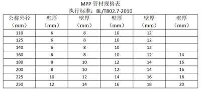 山东mpp电力管各种规格价格